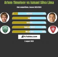 Artem Timofeev vs Ismael Silva Lima h2h player stats