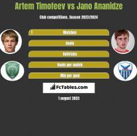 Artem Timofeev vs Jano Ananidze h2h player stats