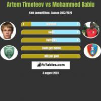 Artem Timofeev vs Mohammed Rabiu h2h player stats