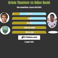 Artem Timofeev vs Odise Roshi h2h player stats