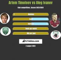 Artem Timofeev vs Oleg Ivanov h2h player stats