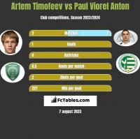 Artem Timofeev vs Paul Viorel Anton h2h player stats
