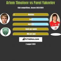 Artem Timofeev vs Pavel Yakovlev h2h player stats