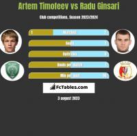 Artem Timofeev vs Radu Ginsari h2h player stats