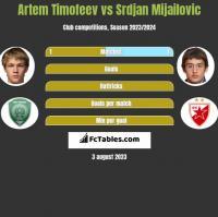 Artem Timofeev vs Srdjan Mijailovic h2h player stats