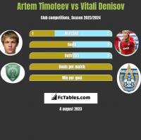 Artem Timofeev vs Vitali Denisov h2h player stats