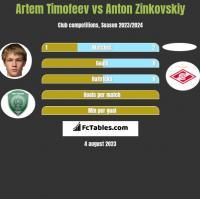 Artem Timofeev vs Anton Zinkovskiy h2h player stats