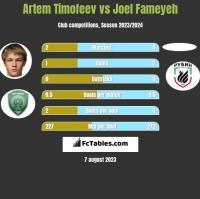 Artem Timofeev vs Joel Fameyeh h2h player stats