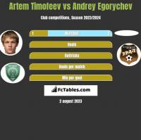 Artem Timofeev vs Andrey Egorychev h2h player stats