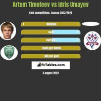 Artem Timofeev vs Idris Umayev h2h player stats