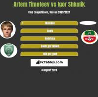 Artem Timofeev vs Igor Shkolik h2h player stats