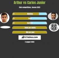 Arthur vs Carlos Junior h2h player stats