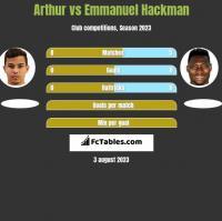 Arthur vs Emmanuel Hackman h2h player stats