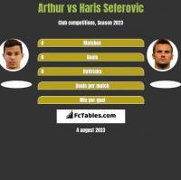 Arthur vs Haris Seferovic h2h player stats