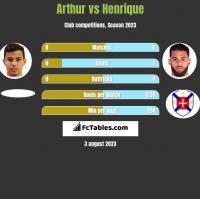 Arthur vs Henrique h2h player stats