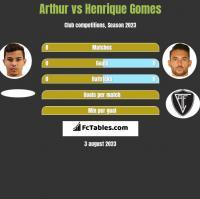 Arthur vs Henrique Gomes h2h player stats