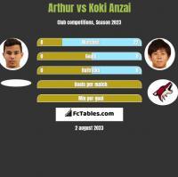 Arthur vs Koki Anzai h2h player stats