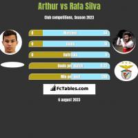 Arthur vs Rafa Silva h2h player stats
