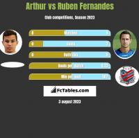Arthur vs Ruben Fernandes h2h player stats