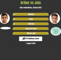 Arthur vs Jota h2h player stats