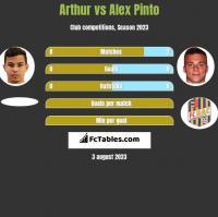Arthur vs Alex Pinto h2h player stats