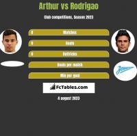 Arthur vs Rodrigao h2h player stats