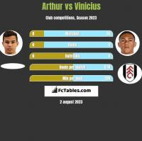 Arthur vs Vinicius h2h player stats