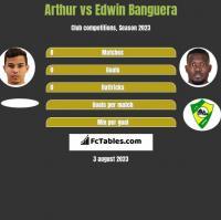 Arthur vs Edwin Banguera h2h player stats