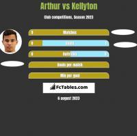 Arthur vs Kellyton h2h player stats