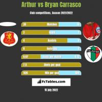 Arthur vs Bryan Carrasco h2h player stats