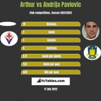 Arthur vs Andrija Pavlovic h2h player stats