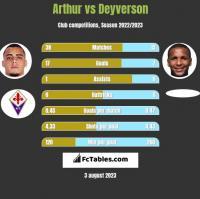 Arthur vs Deyverson h2h player stats