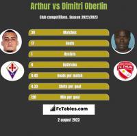 Arthur vs Dimitri Oberlin h2h player stats