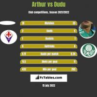 Arthur vs Dudu h2h player stats