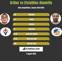 Arthur vs Efstathios Aloneftis h2h player stats