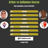 Arthur vs Guillaume Hoarau h2h player stats