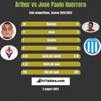 Arthur vs Jose Paolo Guerrero h2h player stats