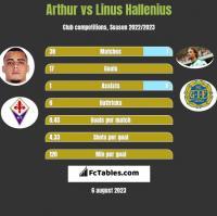 Arthur vs Linus Hallenius h2h player stats