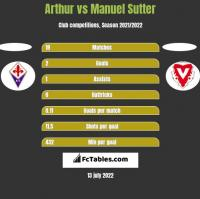 Arthur vs Manuel Sutter h2h player stats