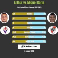 Arthur vs Miguel Borja h2h player stats