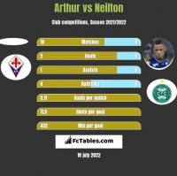 Arthur vs Neilton h2h player stats