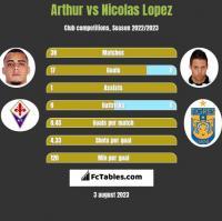 Arthur vs Nicolas Lopez h2h player stats