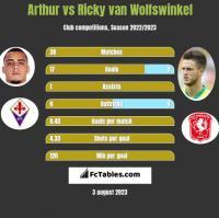 Arthur vs Ricky van Wolfswinkel h2h player stats