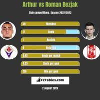 Arthur vs Roman Bezjak h2h player stats