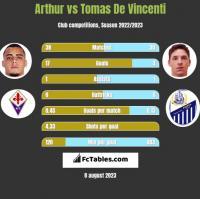 Arthur vs Tomas De Vincenti h2h player stats