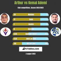 Arthur vs Kemal Ademi h2h player stats