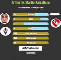 Arthur vs Martin Sarrafiore h2h player stats