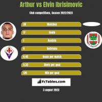 Arthur vs Elvin Ibrisimovic h2h player stats