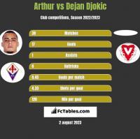 Arthur vs Dejan Djokic h2h player stats