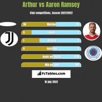 Arthur vs Aaron Ramsey h2h player stats